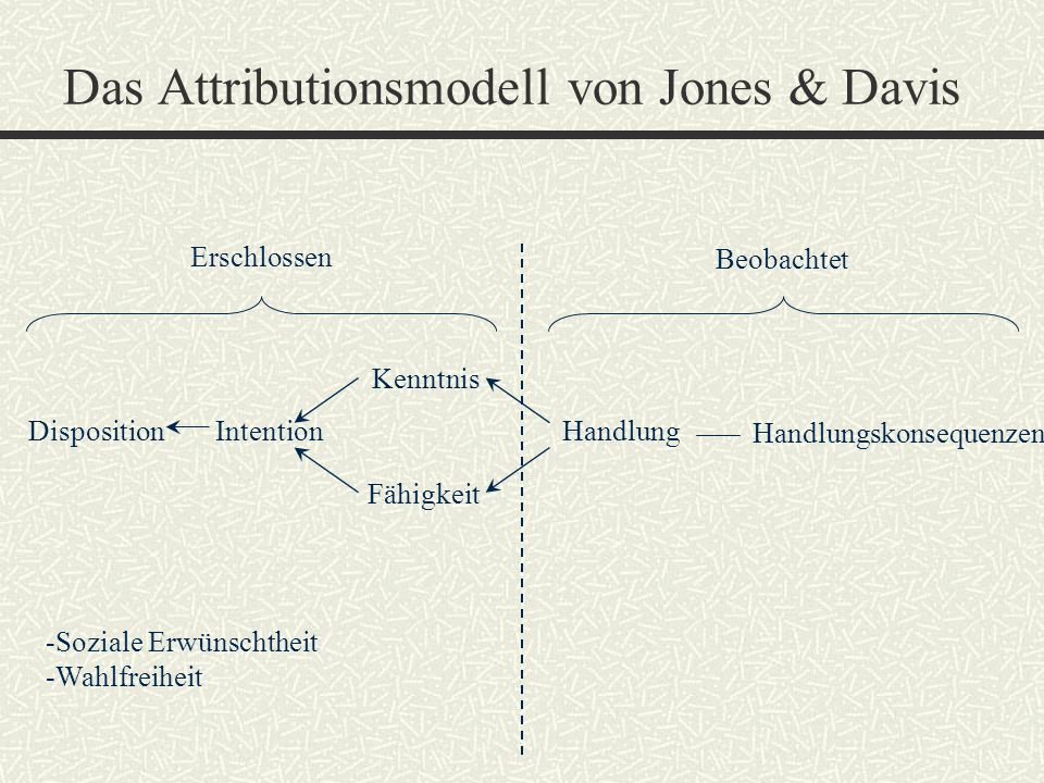 Das Attributionsmodell von Jones & Davis