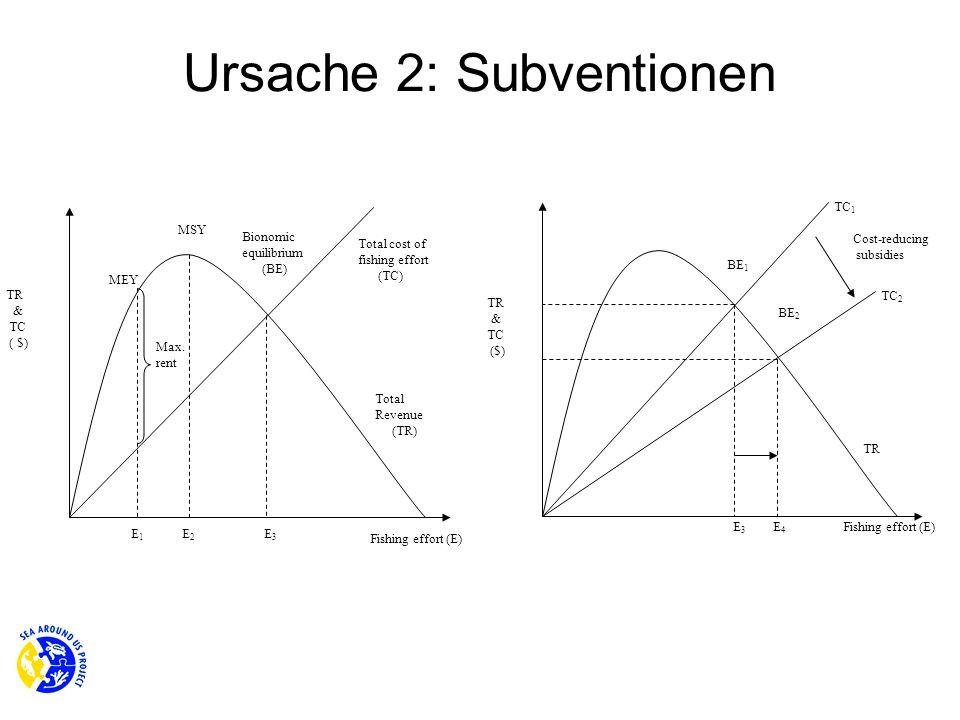 Ursache 2: Subventionen