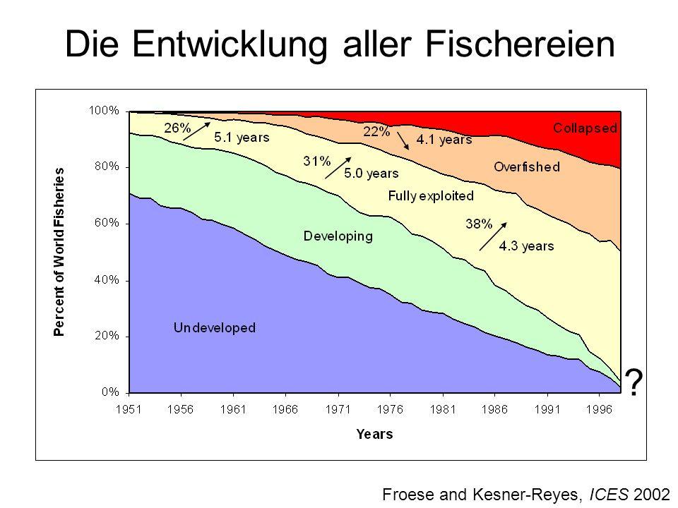 Die Entwicklung aller Fischereien