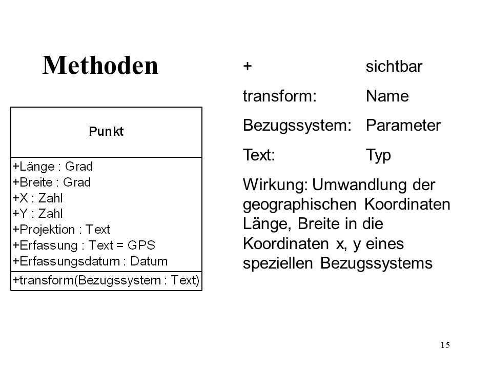 Methoden + sichtbar transform: Name Bezugssystem: Parameter Text: Typ