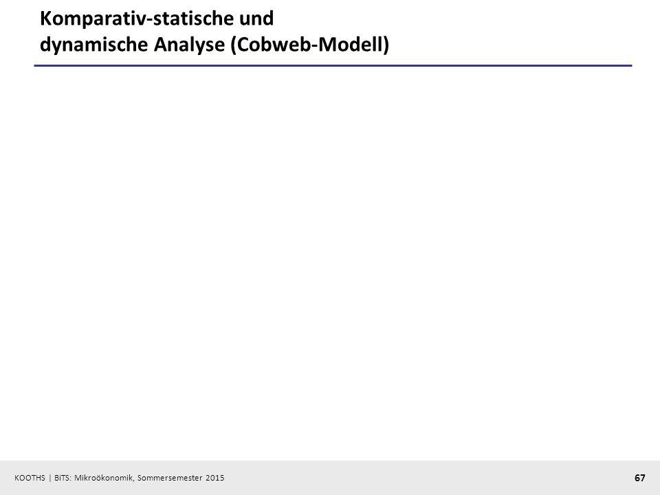 Komparativ-statische und dynamische Analyse (Cobweb-Modell)