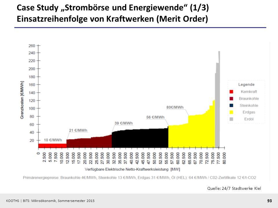 """Case Study """"Strombörse und Energiewende (1/3) Einsatzreihenfolge von Kraftwerken (Merit Order)"""
