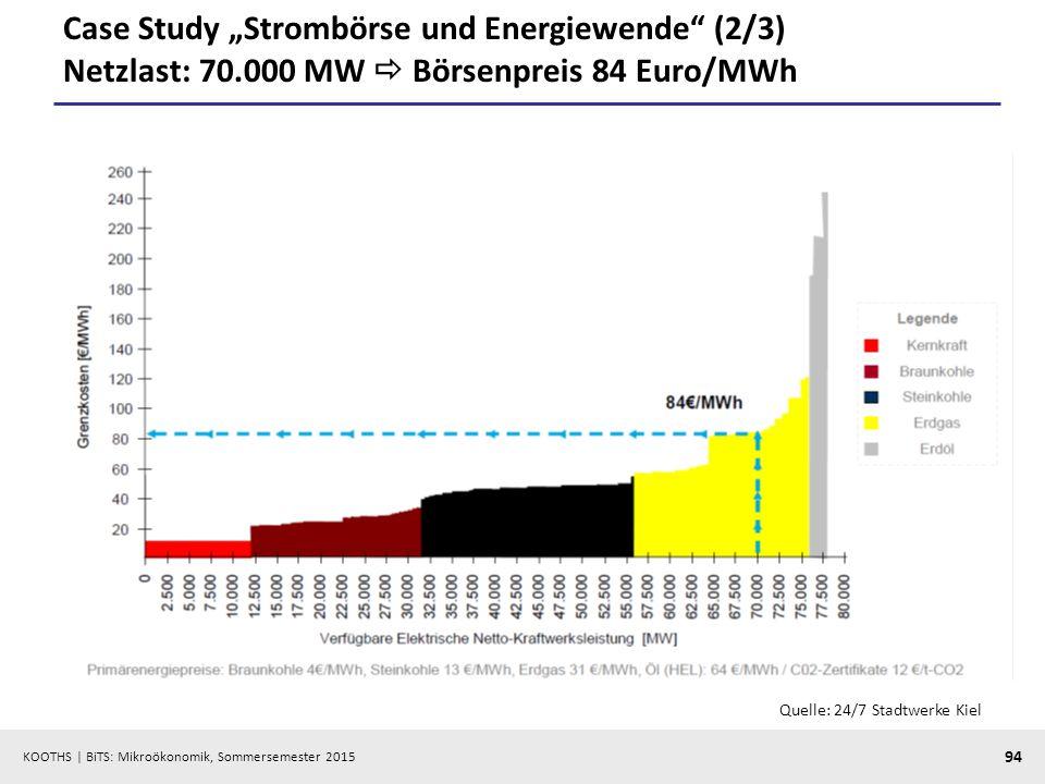 """Case Study """"Strombörse und Energiewende (2/3) Netzlast: 70"""