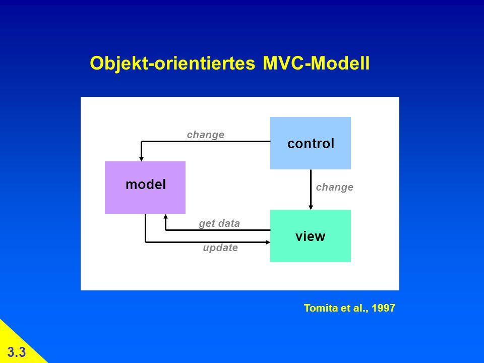Objekt-orientiertes MVC-Modell