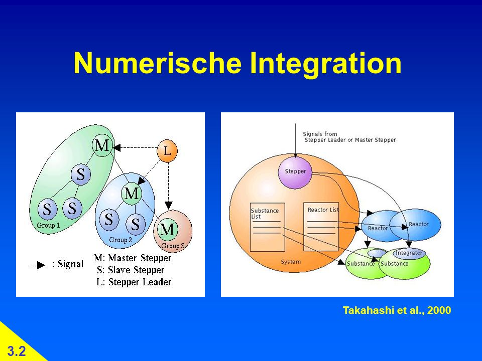 Numerische Integration