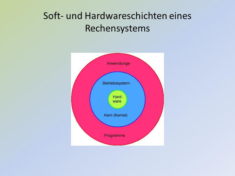 Soft- und Hardwareschichten eines Rechensystems