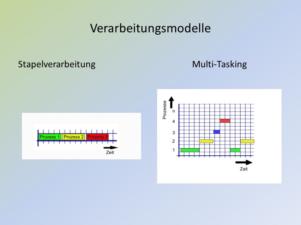Verarbeitungsmodelle