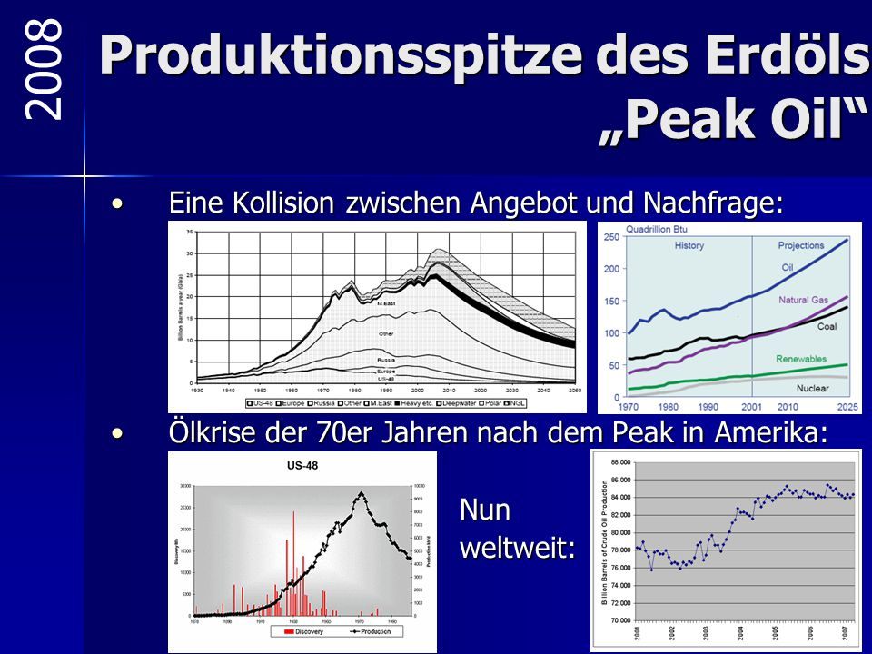 "Produktionsspitze des Erdöls ""Peak Oil"