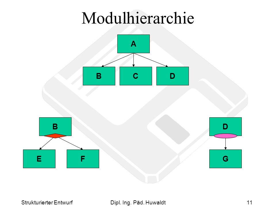 Modulhierarchie A B C D E F B G D Strukturierter Entwurf