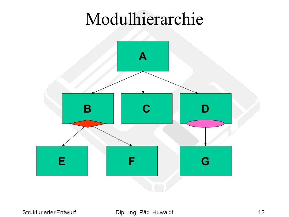 Modulhierarchie A B C D E F G Strukturierter Entwurf