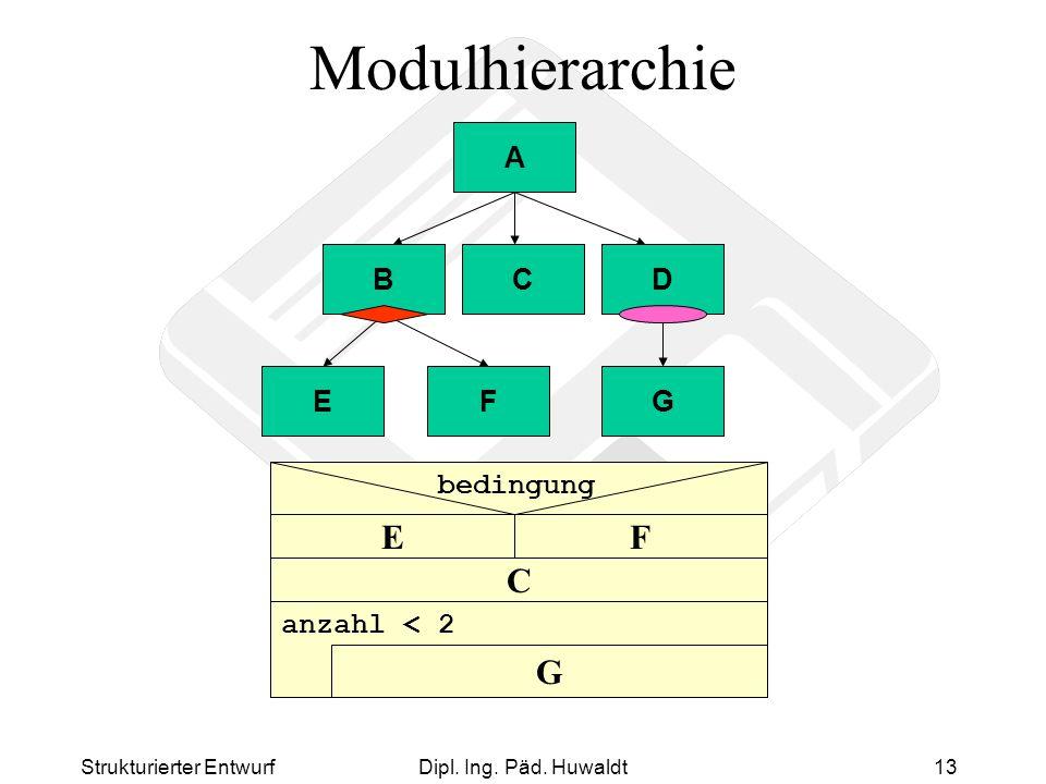 Modulhierarchie C F E G A B C D E F G anzahl < 2 bedingung