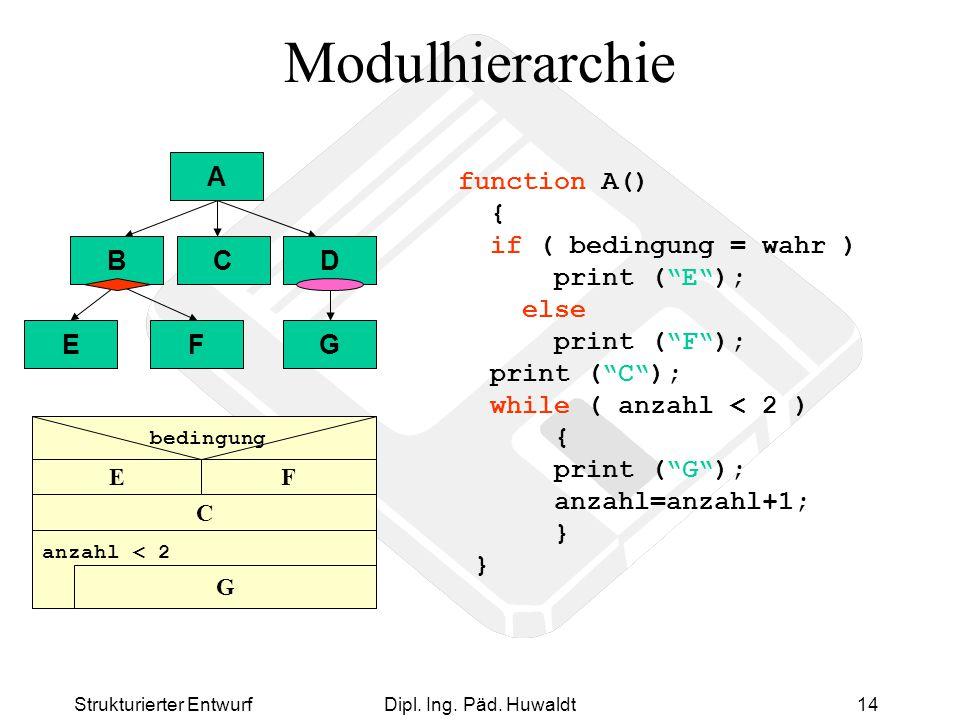 Modulhierarchie A B C D E F G