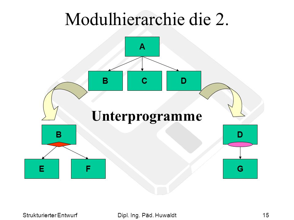 Modulhierarchie die 2. Unterprogramme A B C D E F B G D