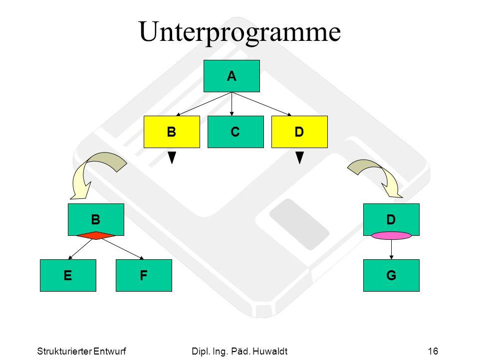 Unterprogramme A B C D E F B G D Strukturierter Entwurf