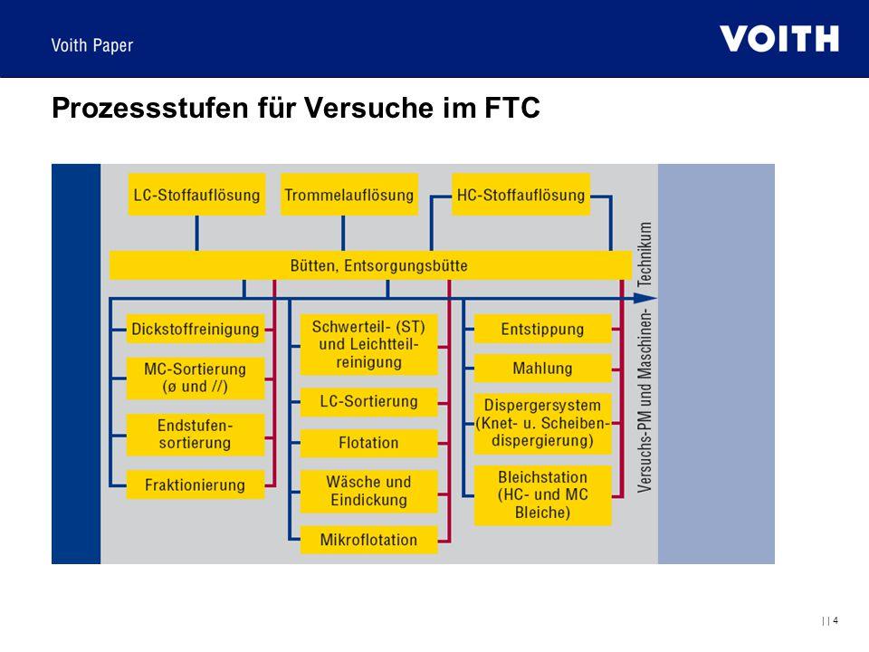 Prozessstufen für Versuche im FTC