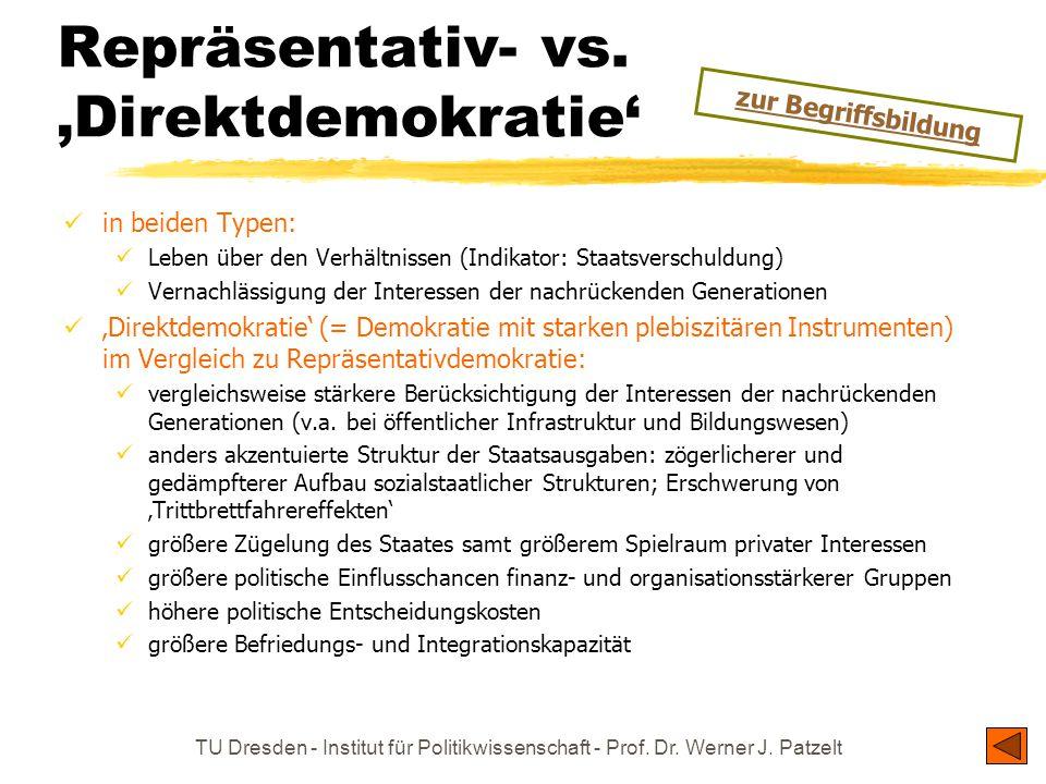 Repräsentativ- vs. 'Direktdemokratie'