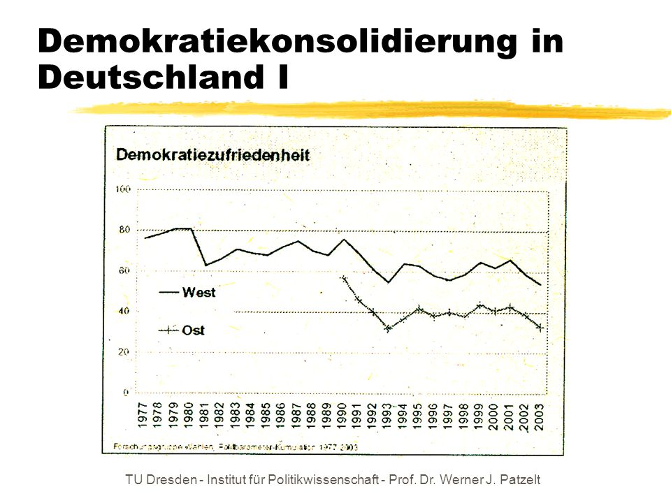 Demokratiekonsolidierung in Deutschland I