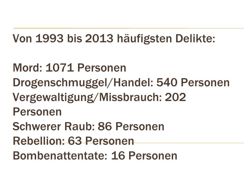 Von 1993 bis 2013 häufigsten Delikte: