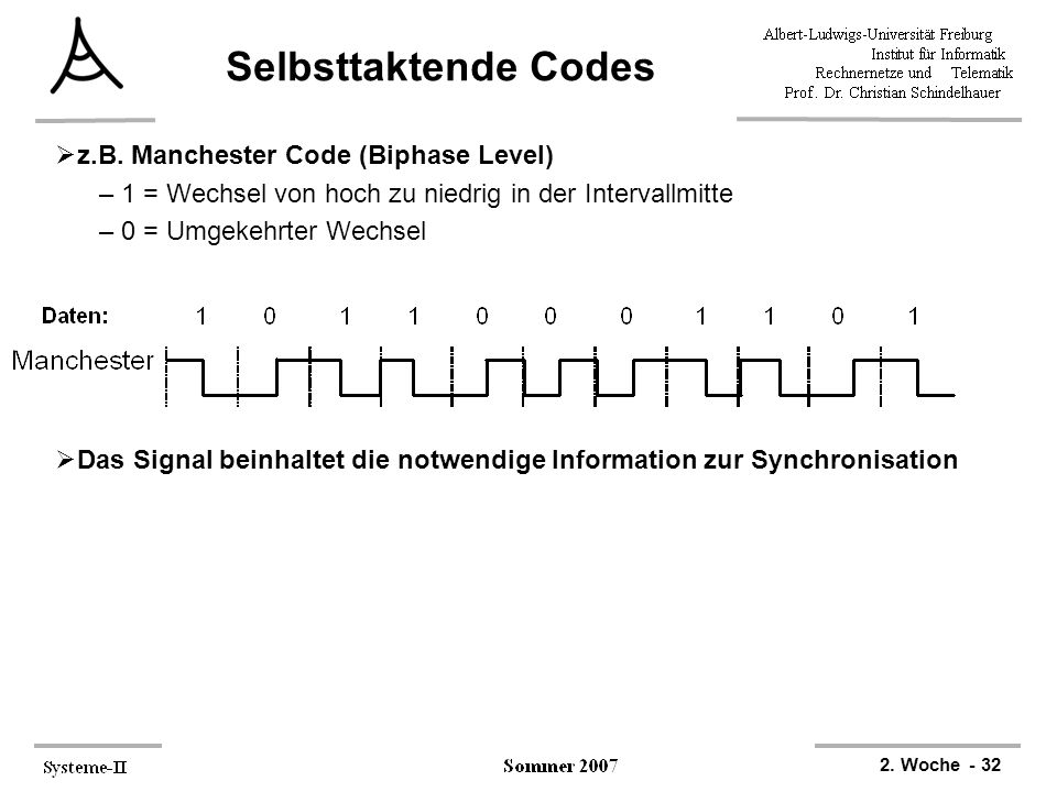 Selbsttaktende Codes z.B. Manchester Code (Biphase Level)