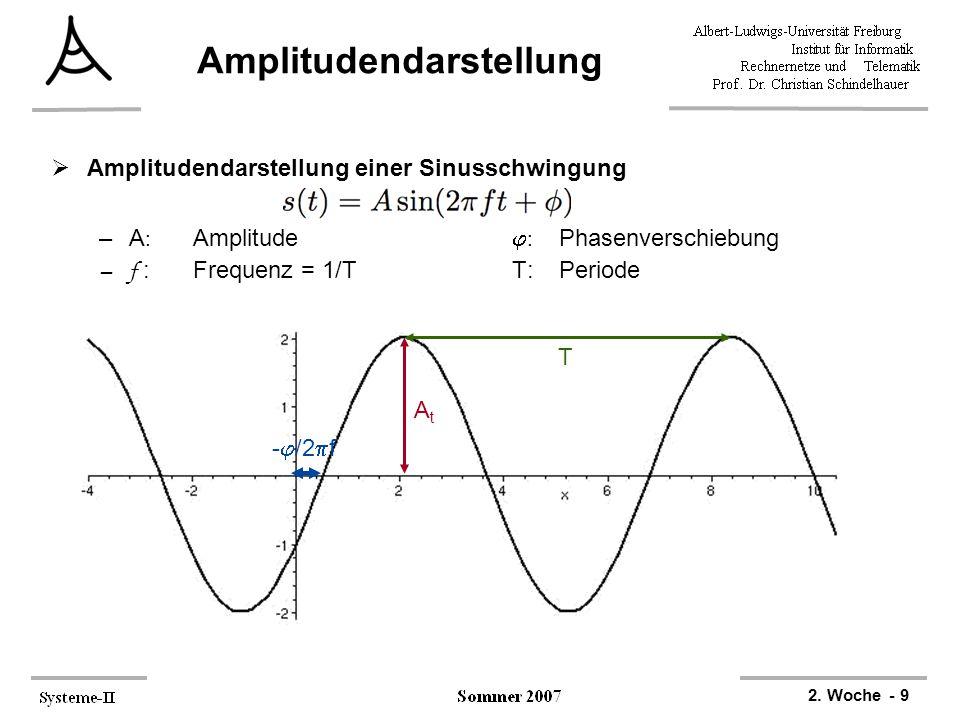 Amplitudendarstellung
