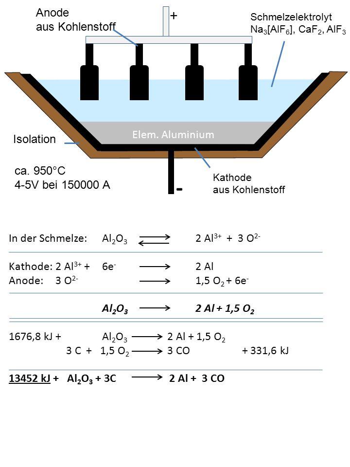 - + Anode Elem. Aluminium Isolation ca. 950°C 4-5V bei 150000 A