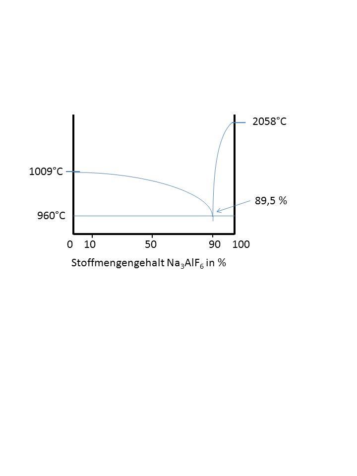 2058°C 1009°C. 89,5 % 960°C. 0 10 50 90 100.