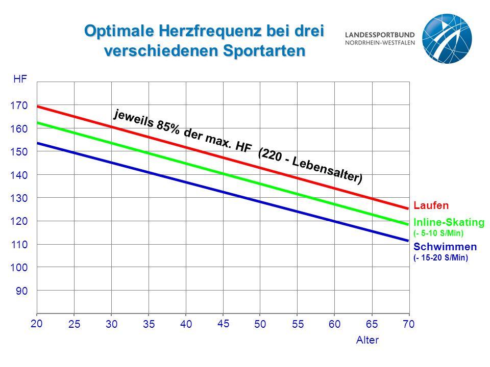 Optimale Herzfrequenz bei drei verschiedenen Sportarten