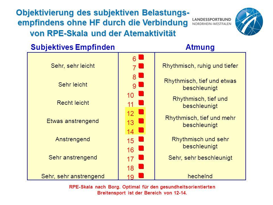 von RPE-Skala und der Atemaktivität Subjektives Empfinden