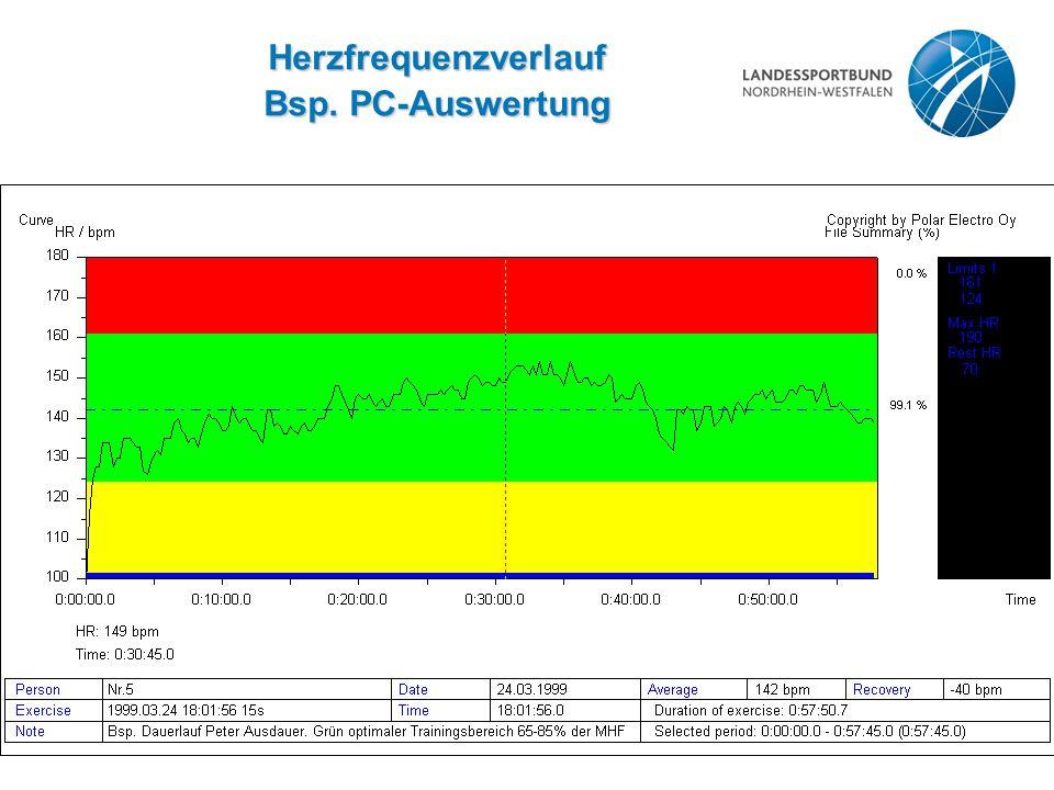 Herzfrequenzverlauf Bsp. PC-Auswertung