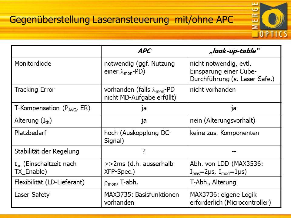 Gegenüberstellung Laseransteuerung mit/ohne APC
