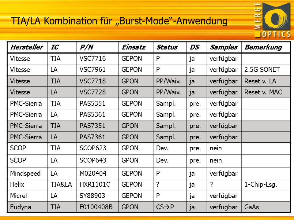 "TIA/LA Kombination für ""Burst-Mode -Anwendung"