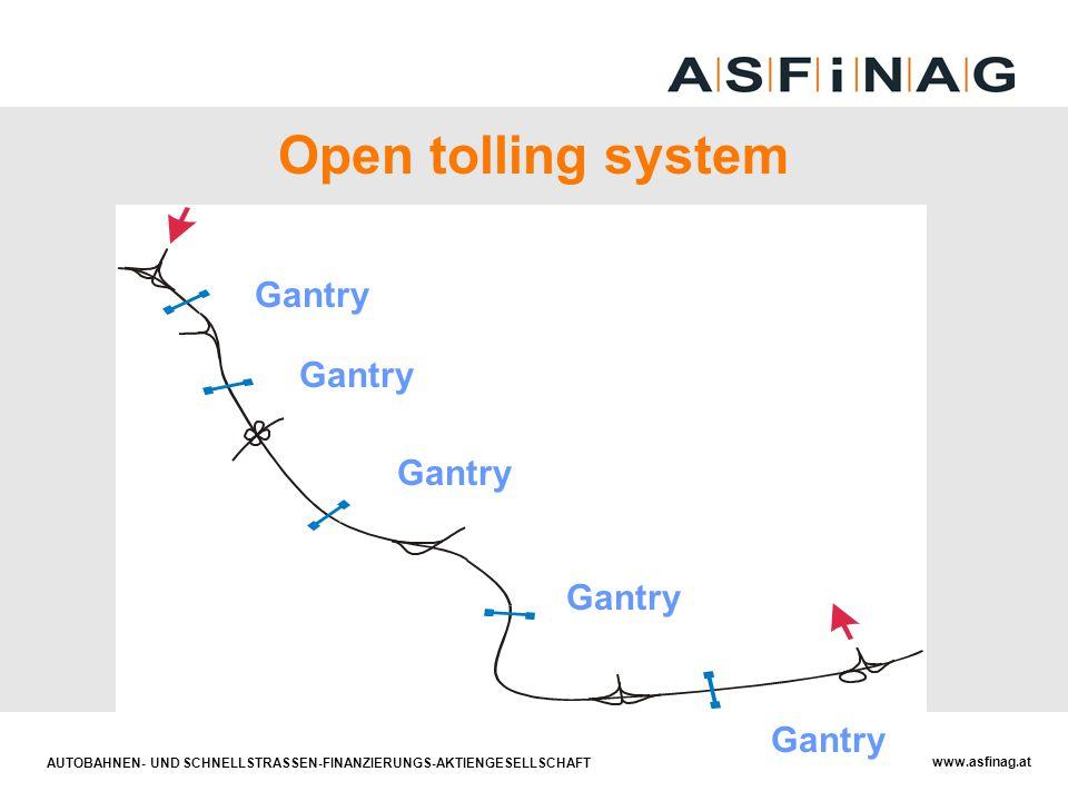 Open tolling system Mautstation Gantry Gantry Gantry Gantry Gantry