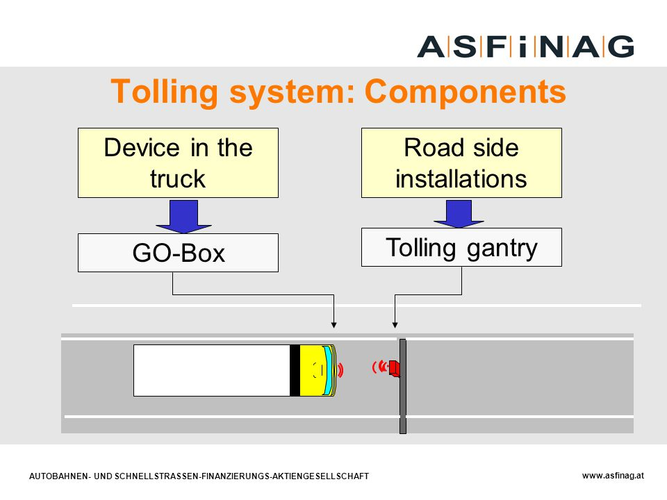 Tolling system: Components