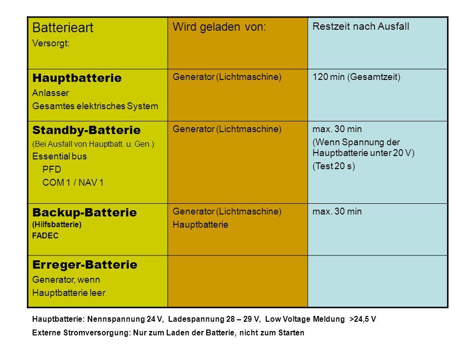 Batterieart Wird geladen von: Hauptbatterie Standby-Batterie