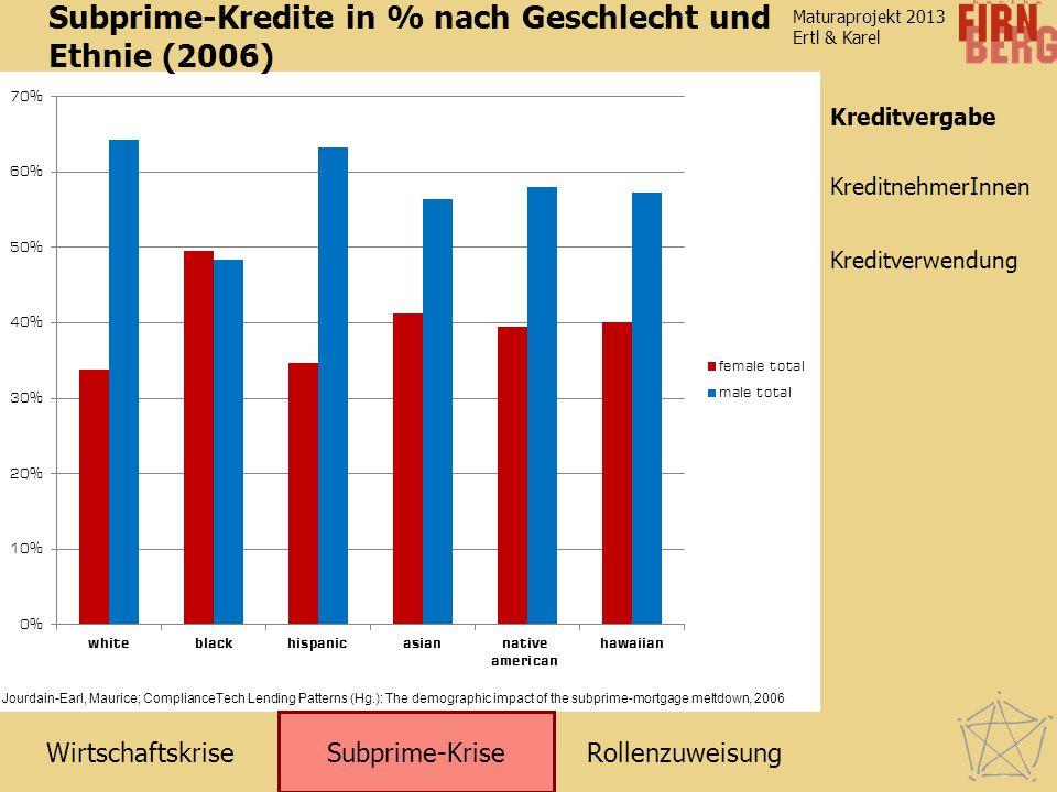 Subprime-Kredite in % nach Geschlecht und Ethnie (2006)