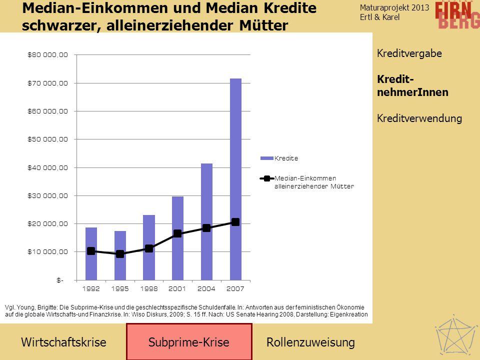 Median-Einkommen und Median Kredite schwarzer, alleinerziehender Mütter