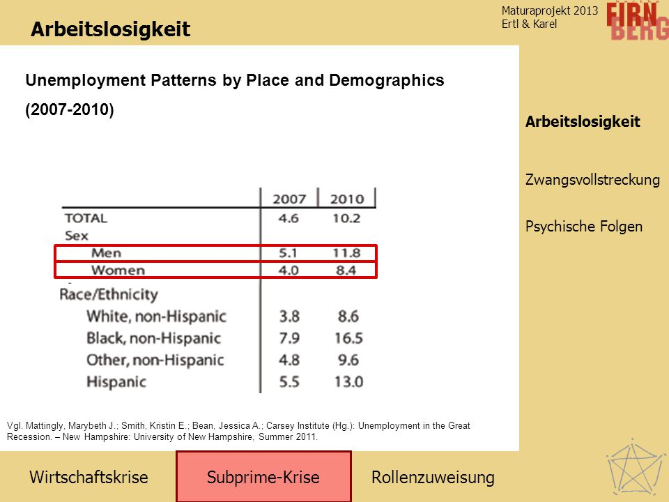 Arbeitslosigkeit Unemployment Patterns by Place and Demographics (2007-2010) Arbeitslosigkeit.