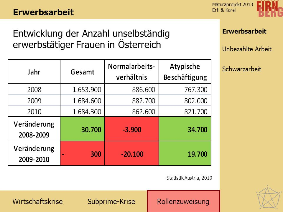 Erwerbsarbeit Entwicklung der Anzahl unselbständig erwerbstätiger Frauen in Österreich. Erwerbsarbeit.