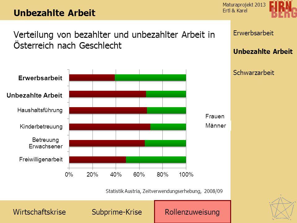Unbezahlte Arbeit Verteilung von bezahlter und unbezahlter Arbeit in Österreich nach Geschlecht. Unbezahlte Arbeit.