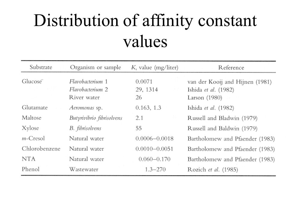 Distribution of affinity constant values