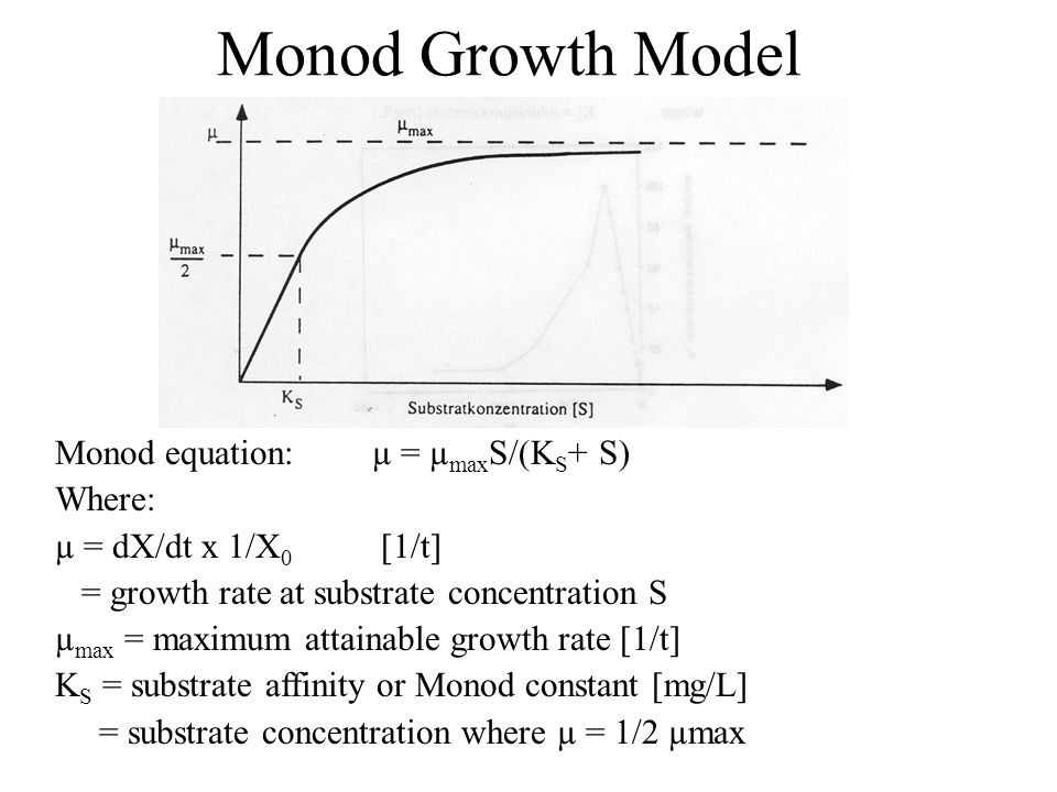 Monod Growth Model Monod equation: µ = µmaxS/(KS+ S) Where: