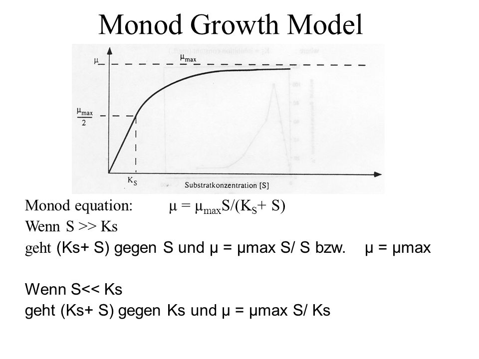 Monod Growth Model Monod equation: µ = µmaxS/(KS+ S)