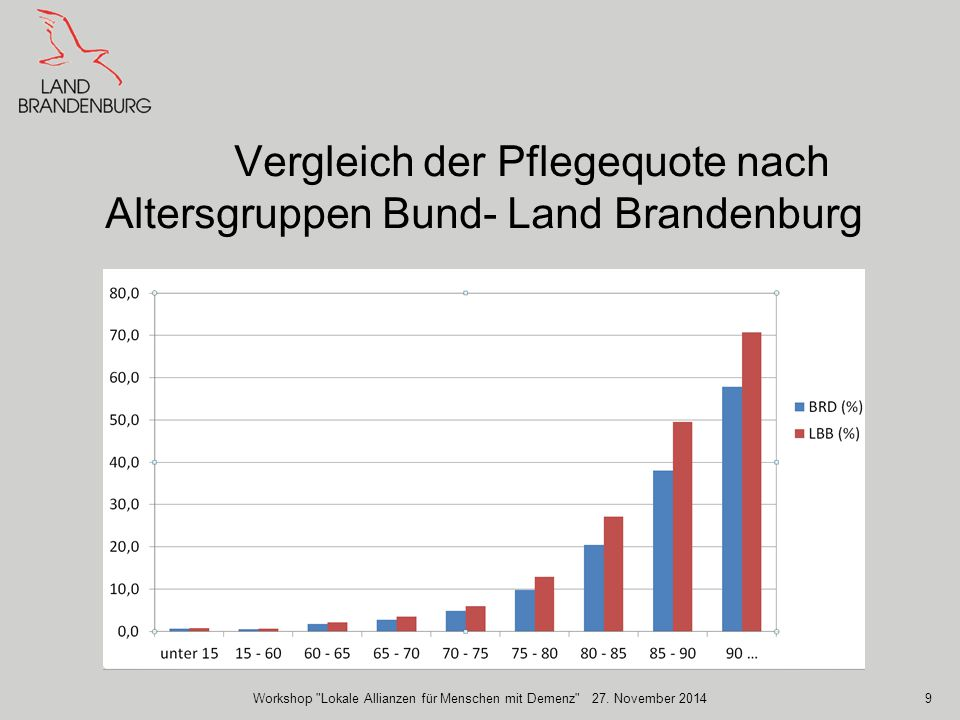 Vergleich der Pflegequote nach Altersgruppen Bund- Land Brandenburg