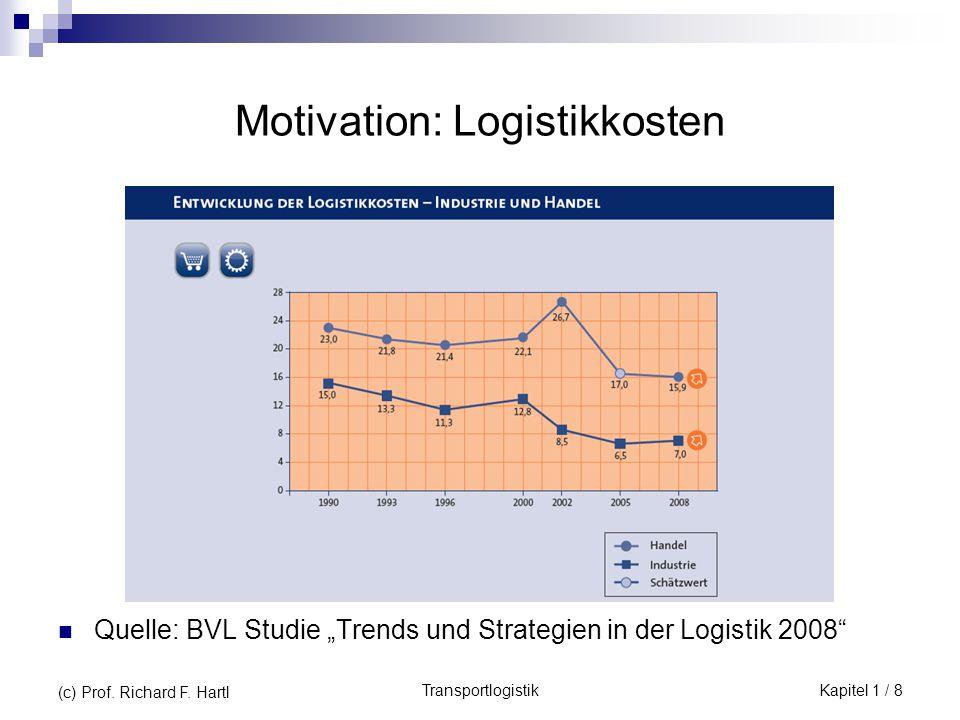 Motivation: Logistikkosten