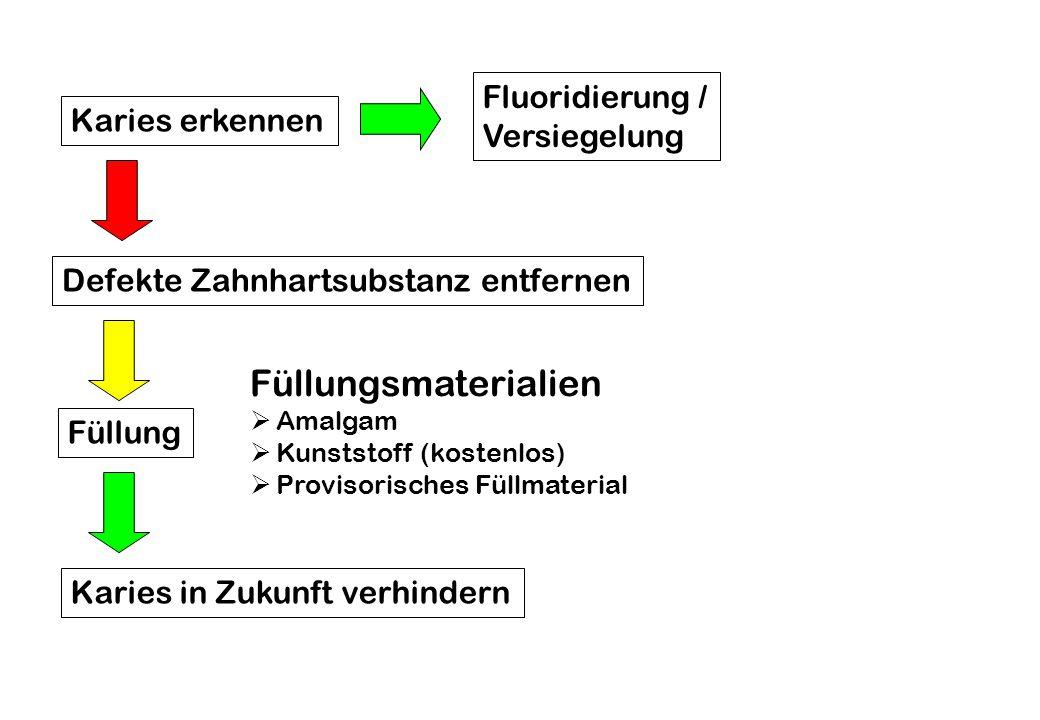 Füllungsmaterialien Fluoridierung / Versiegelung Karies erkennen