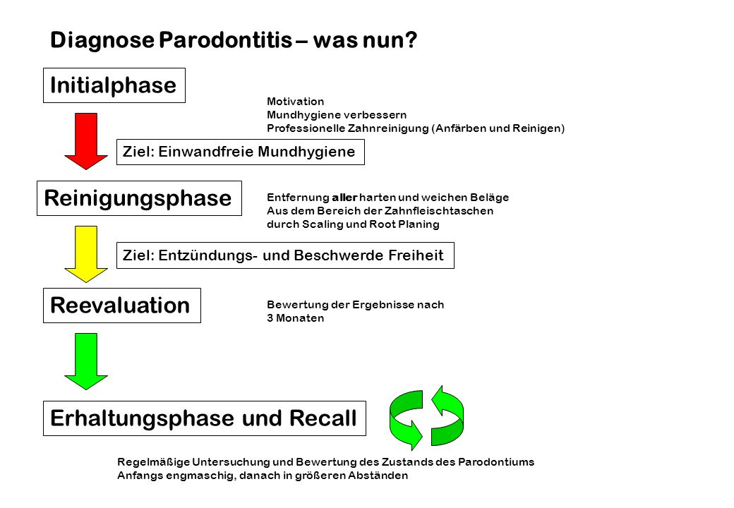 Diagnose Parodontitis – was nun