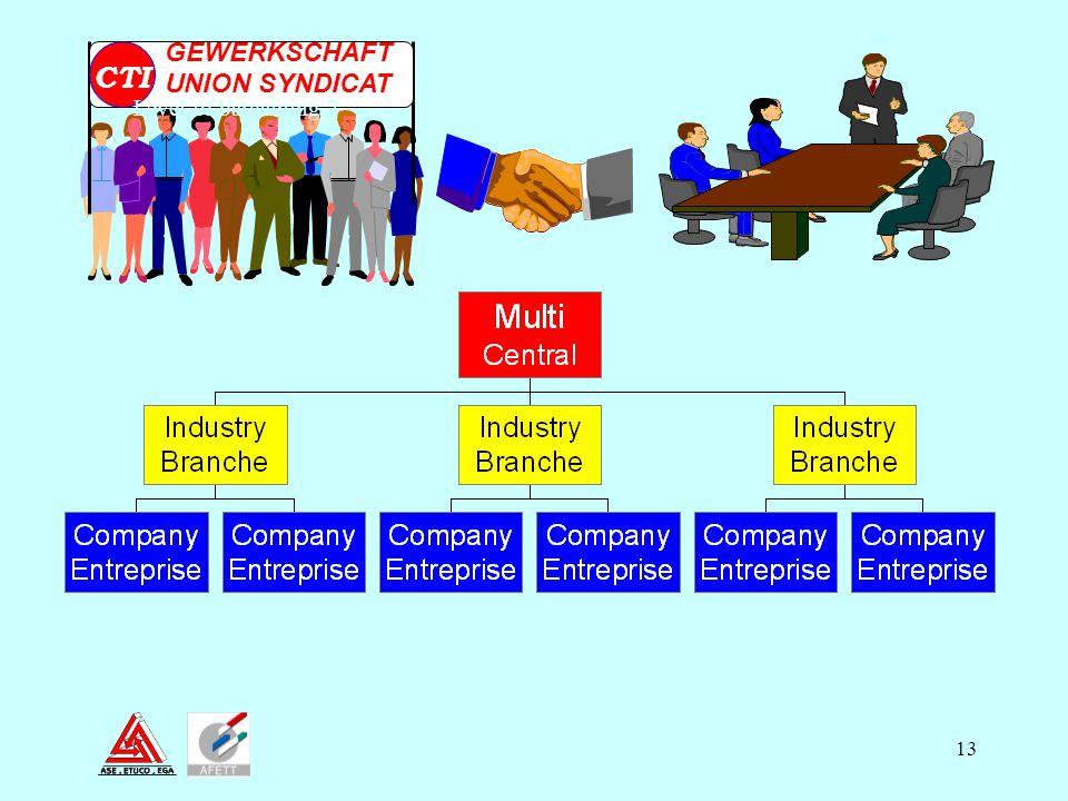 GEWERKSCHAFT UNION SYNDICAT CTI Level of bargaining 2 10