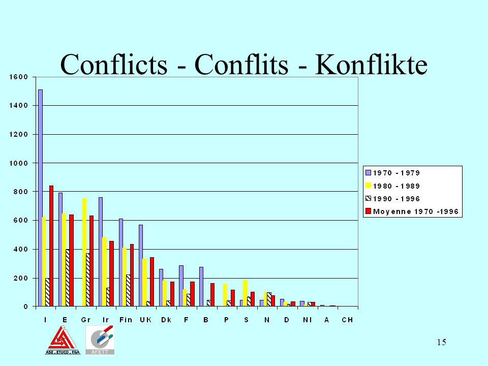 Conflicts - Conflits - Konflikte