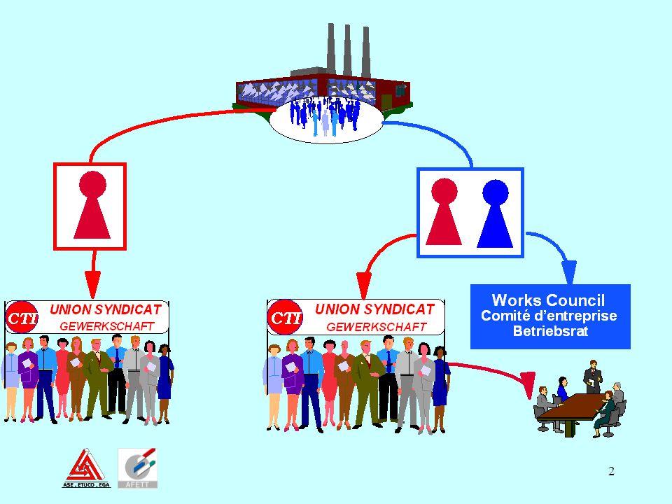 Union - Works Council 2