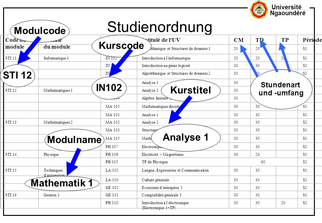 Studienordnung Modulcode Kurscode STI 12 IN102 Kurstitel Analyse 1